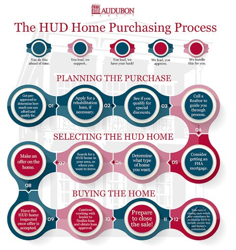 diagram of the HUD home purchasing process